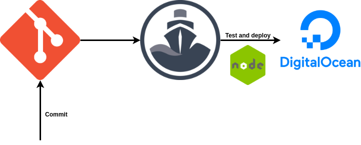 Deploy node app on digitalocean droplet wiht codeship