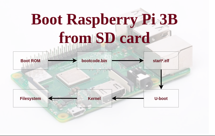 Boot Raspberry Pi 3B from the SD card
