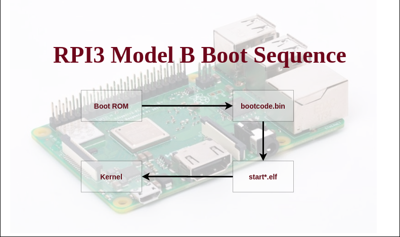 Boot process of Rapsberry Pi 3 Model B